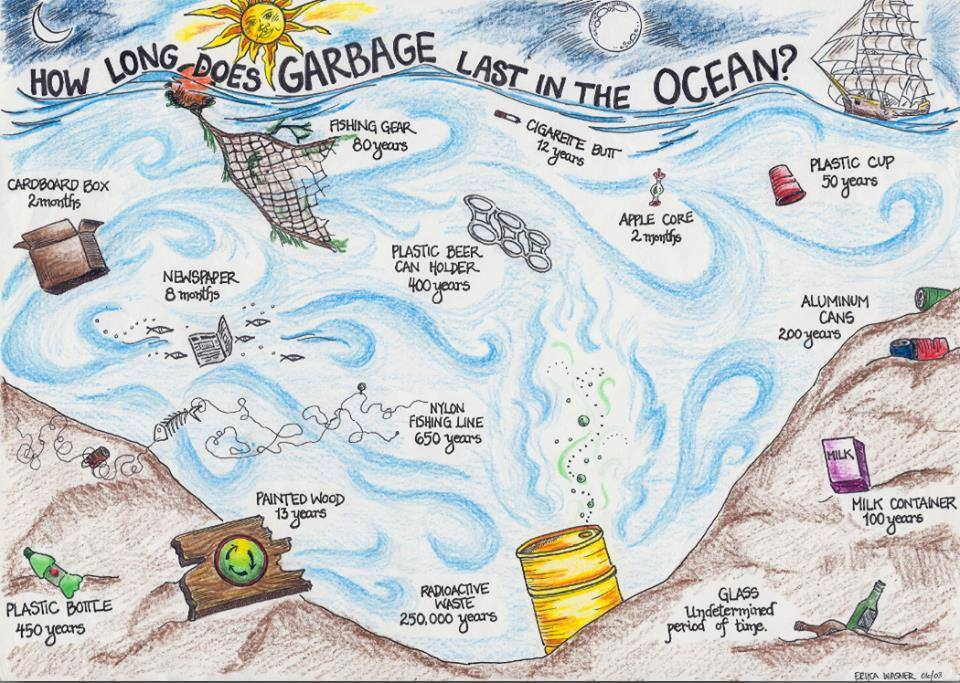 how long does garbage stay in the ocean?